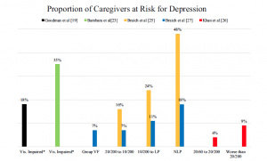 Caregiver burden fig